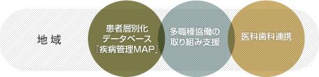 地域:患者層別化データベース 『疾病管理MAP』、多職種協働の取り組み支援、医科歯科連携